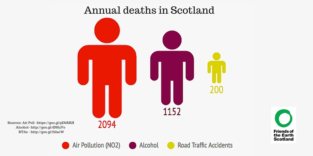 Comparison of deaths in Scotland attributable to different sources