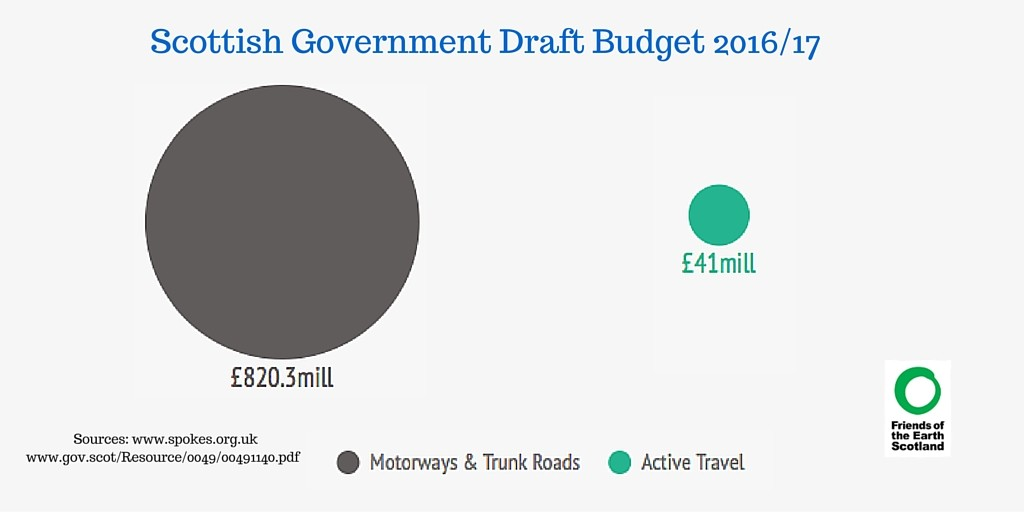 Comparison of Scot Govt spending