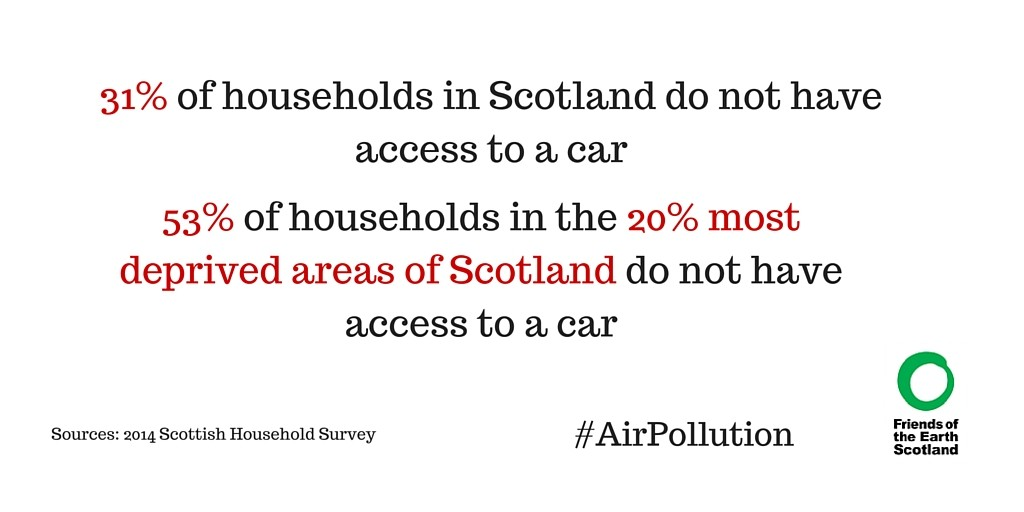 Car ownership in Scotland
