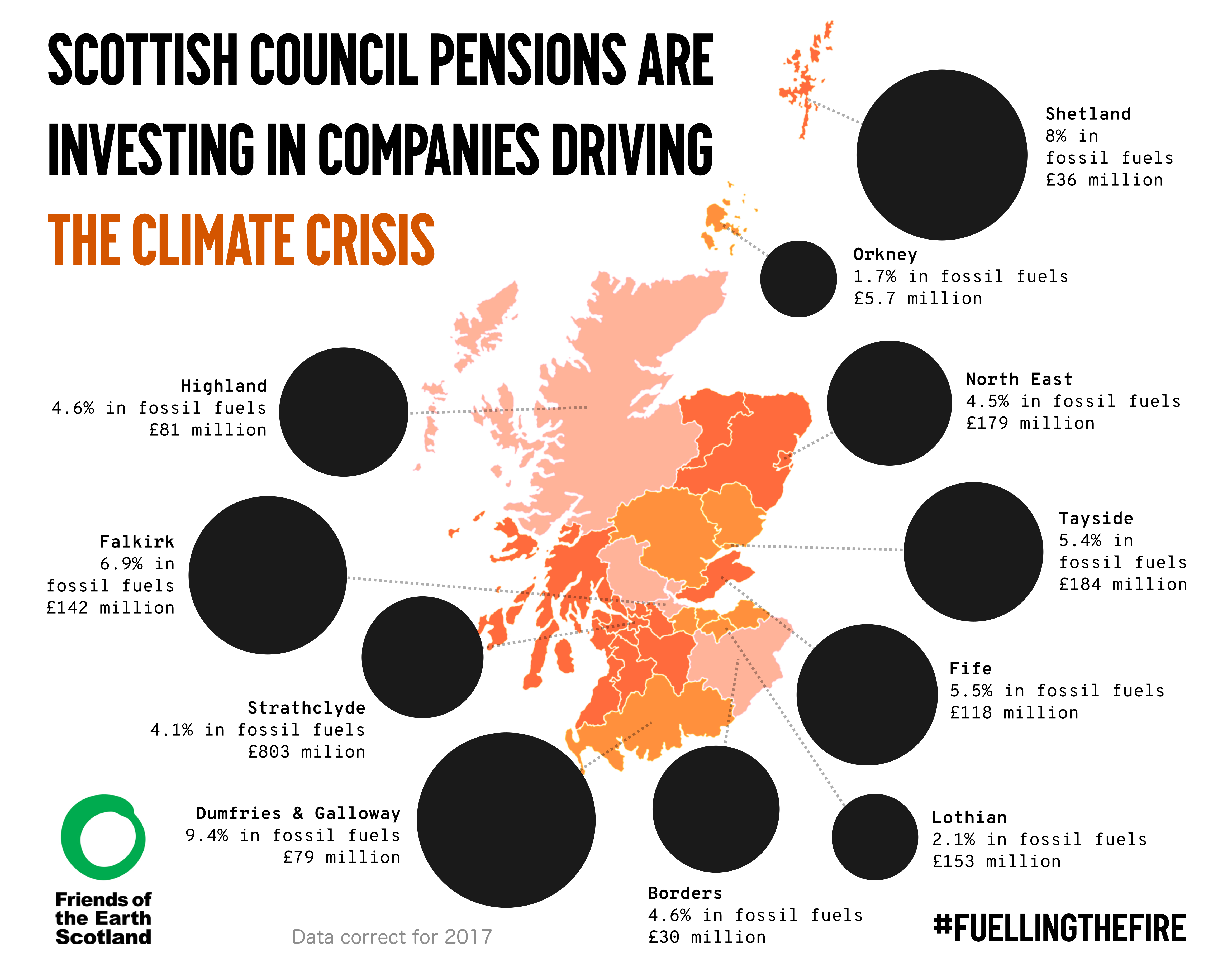 councils are gambling on fossil fuels friends of the earth scotland