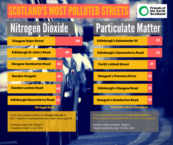 Infographic with two lists detailing Scotland's most polluted streets