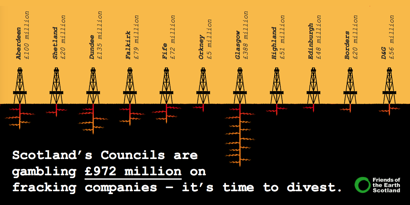 Infographic showing Council investments in fracking firms