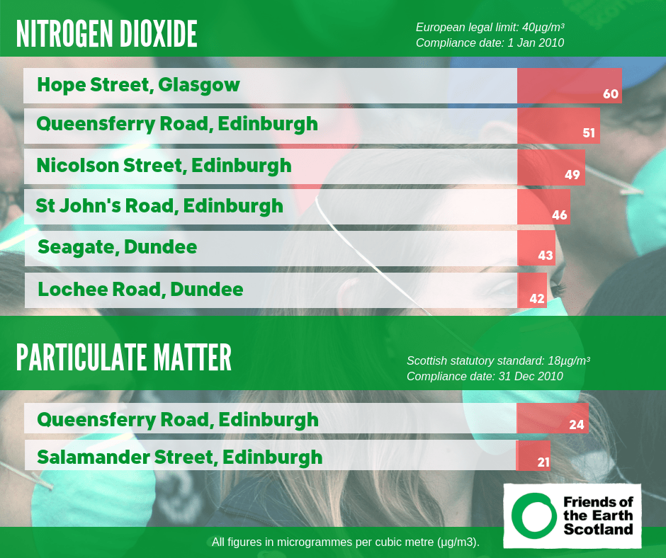 Scotland's most polluted streets infographic